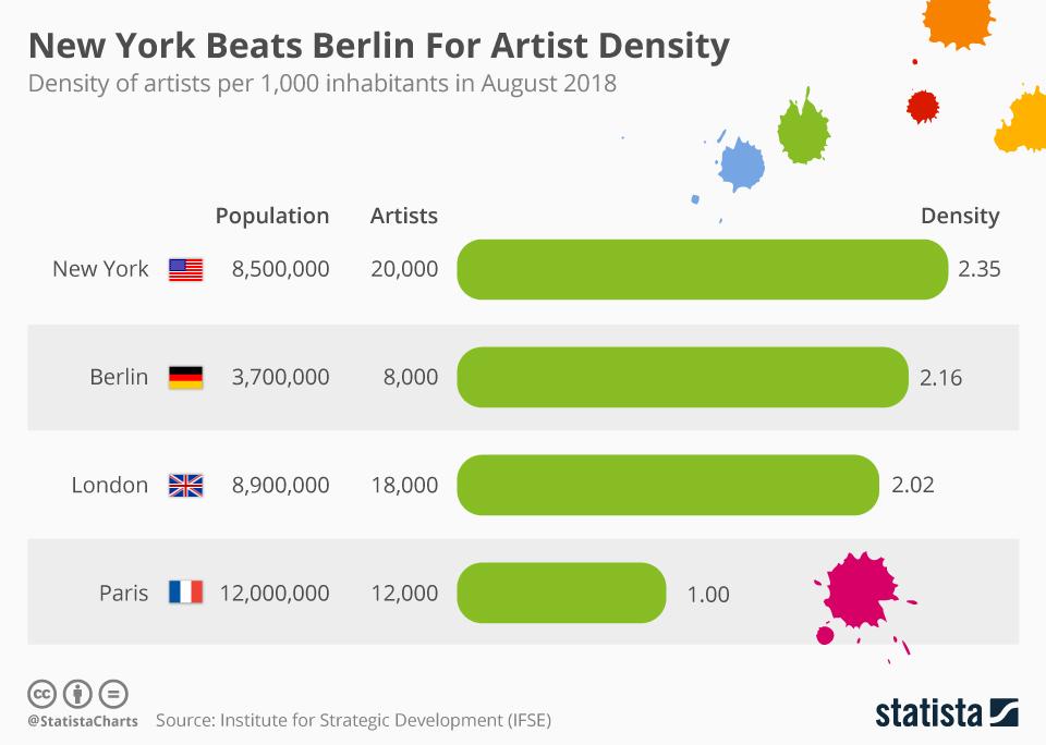 Infographic: New York Beats Berlin For Artist Density  | Statista