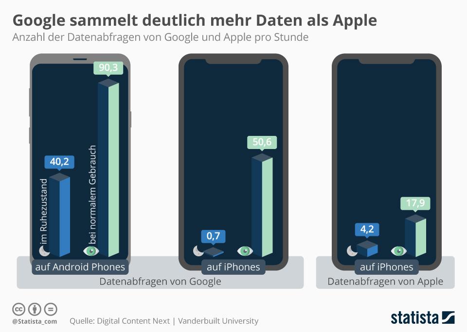 Infografik: Google sammelt deutlich mehr Daten als Apple | Statista