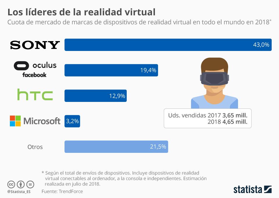 Infografía: Sony lidera el mercado de la realidad virtual gracias a PlayStation VR | Statista