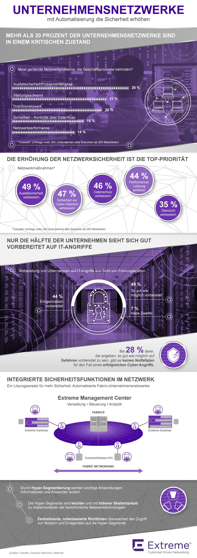 Infografik: Unternehmensnetzwerke – mit Automatisierung die Sicherheit erhöhen | Statista