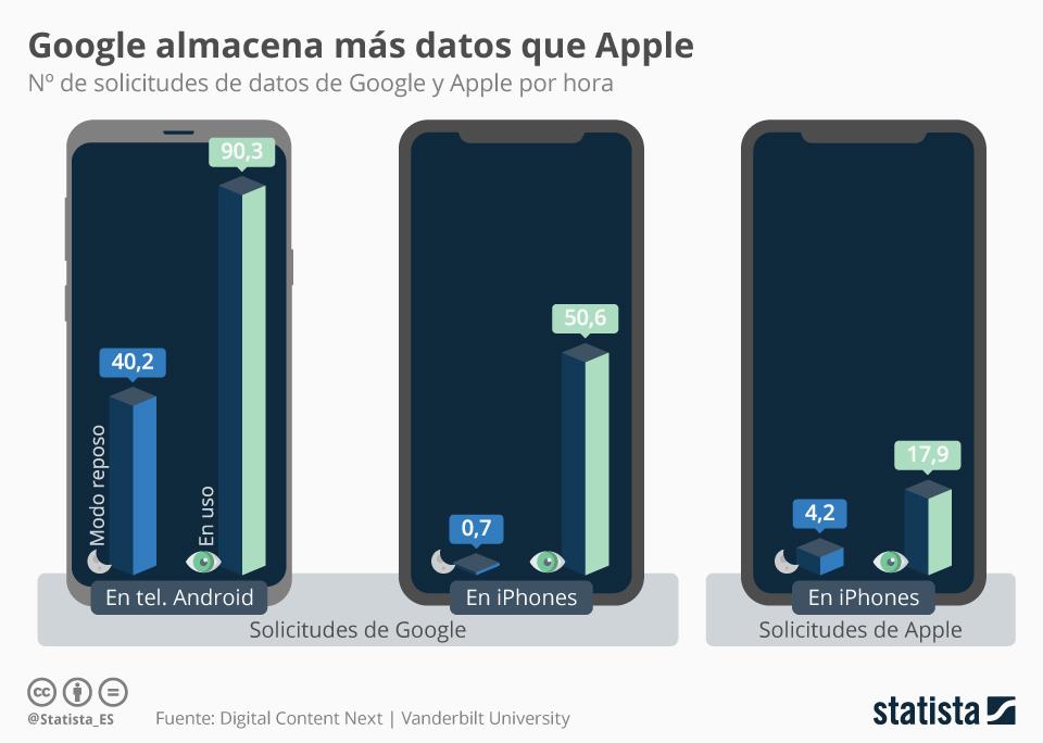 Infografía: Google recolecta muchos más datos personales que Apple, según un estudio | Statista