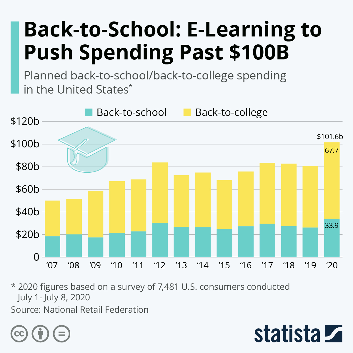Infographic: Back-to-School Season Is A Big Deal for U.S. Retailers | Statista