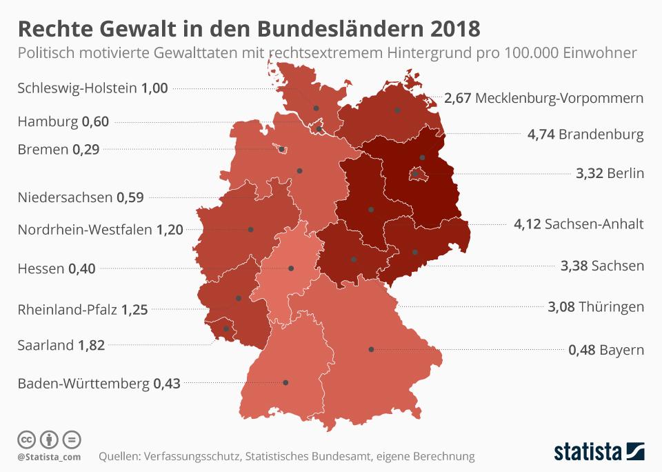 Infografik: Rechte Gewalt in den Bundesländern 2018 | Statista
