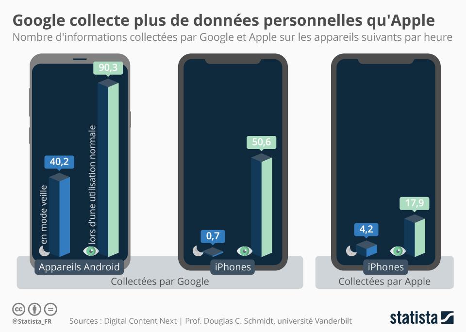 Infographie: Google est très friand de nos données personnelles | Statista