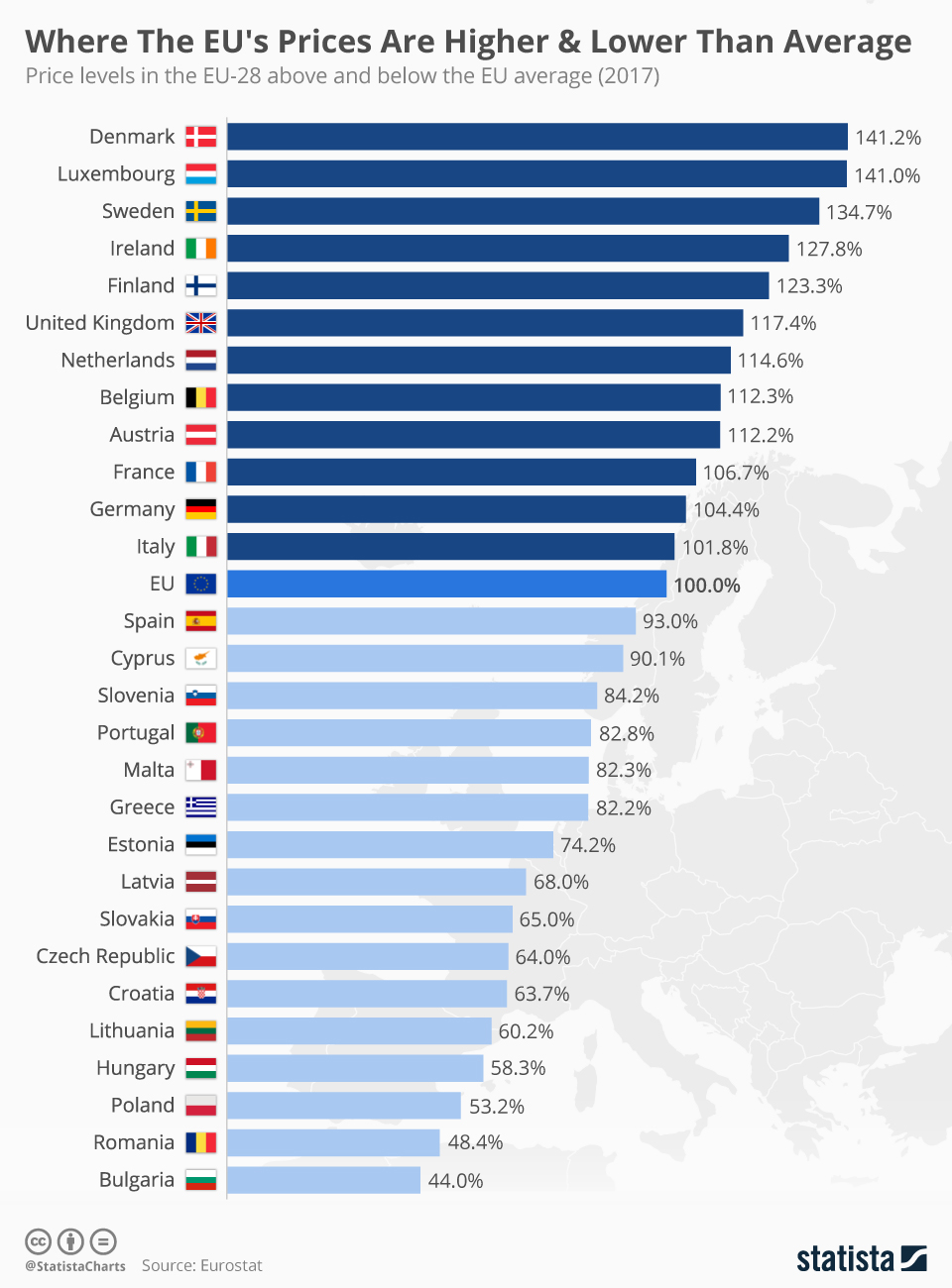 Infographic: Where The EU's Prices Are Higher & Lower Than Average | Statista