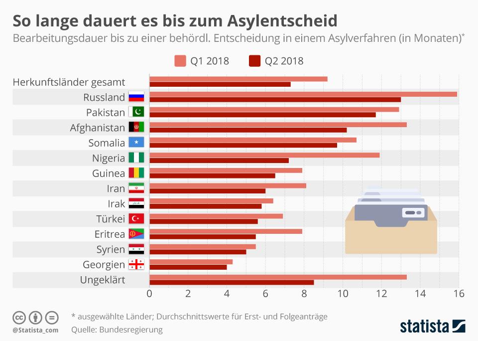 Infografik: So lange dauert es bis zum Asylentscheid | Statista
