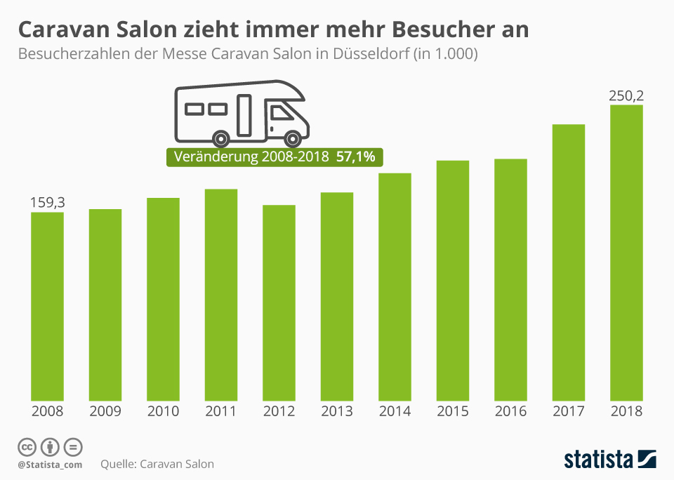 Infografik: Caravan Salon zieht immer mehr Besucher an | Statista