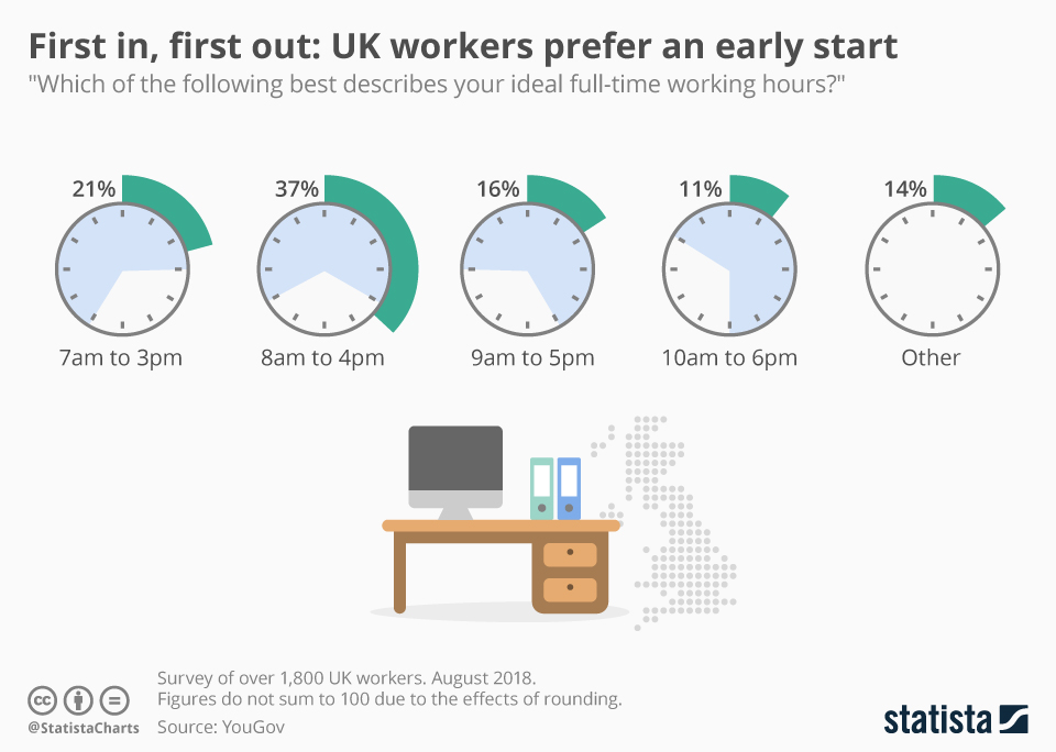 Infographic: First in, first out: UK workers prefer an early start | Statista