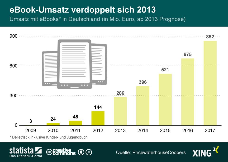 Infografik: eBook-Umsatz verdoppelt sich 2013   Statista
