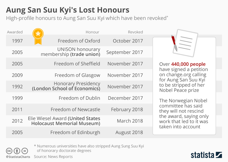 Infographic: Aung San Suu Kyi's Lost Honours | Statista