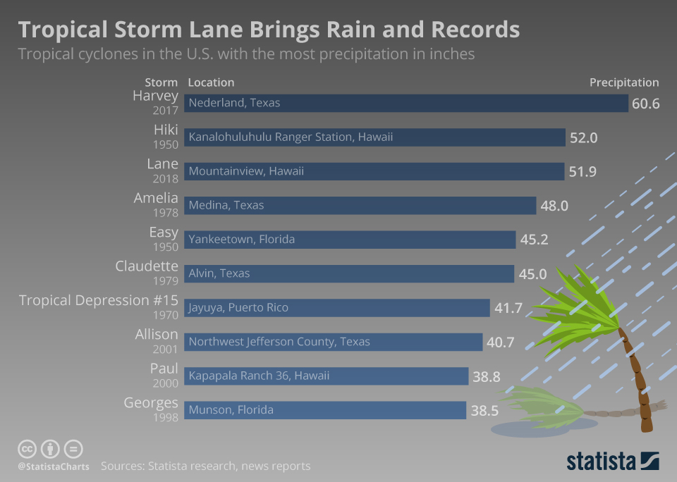 Infographic: Tropical Storm Lane Brings Rain and Records   Statista