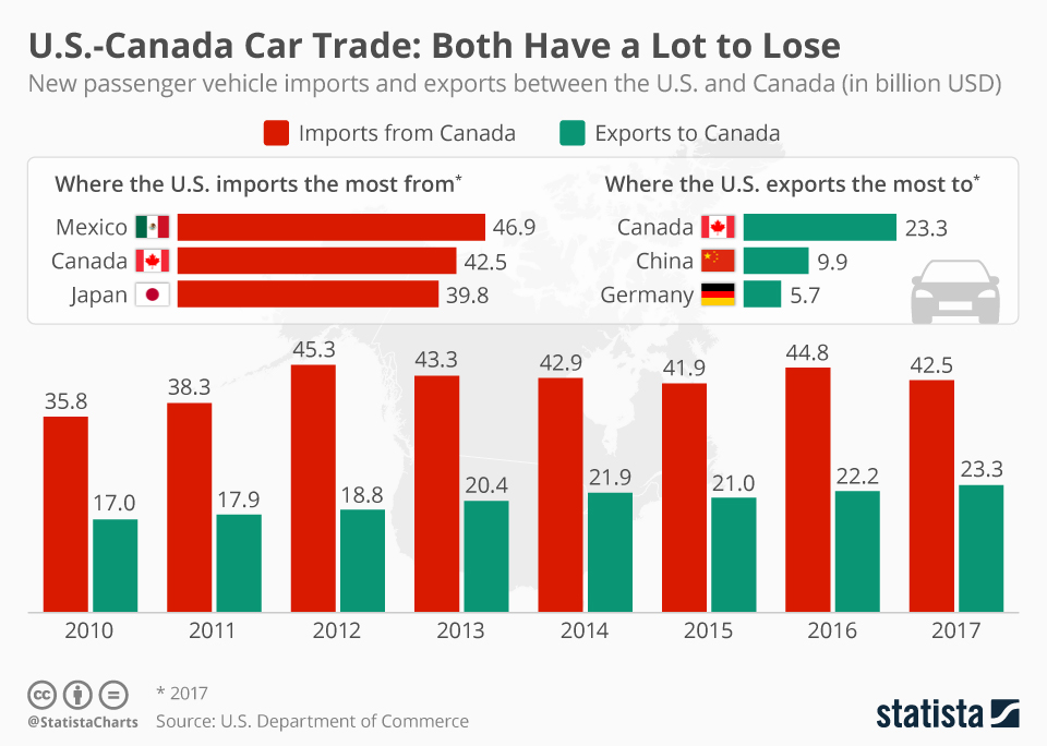 Infographic: U.S.-Canada Car Trade: Both Have a Lot to Lose | Statista