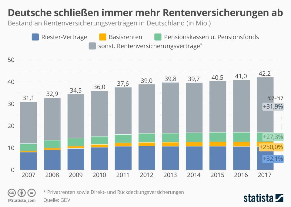 Infografik: Deutsche schließen immer mehr Rentenversicherungen ab | Statista