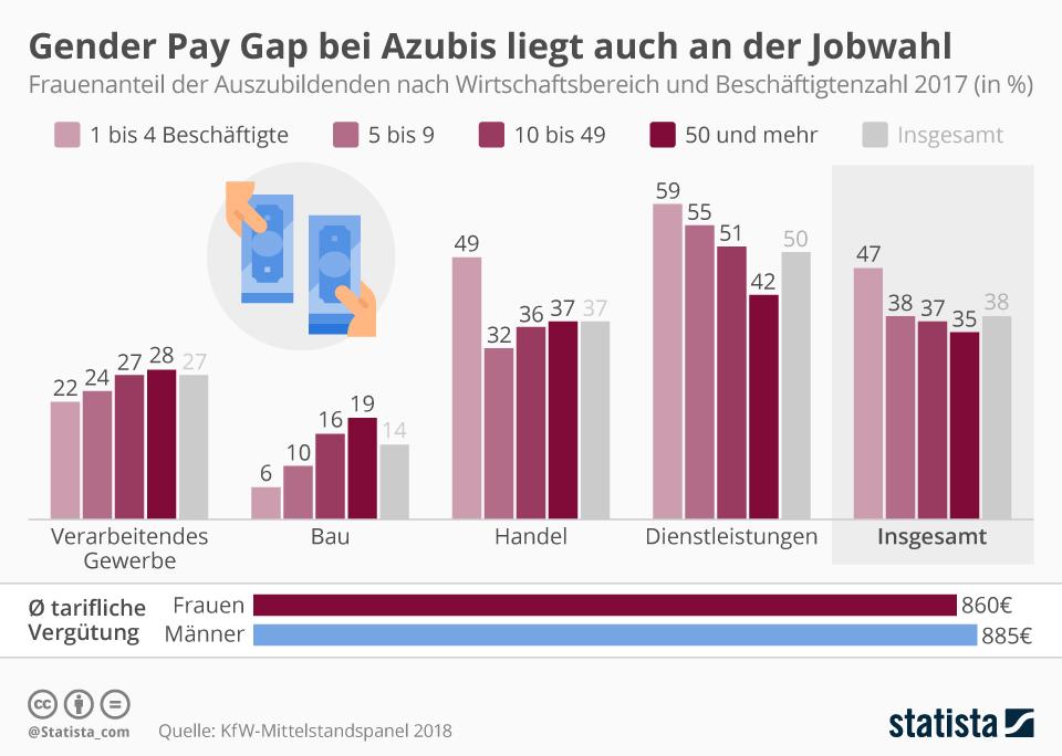 Infografik: Gender Pay Gap bei Azubis liegt auch an der Jobwahl | Statista