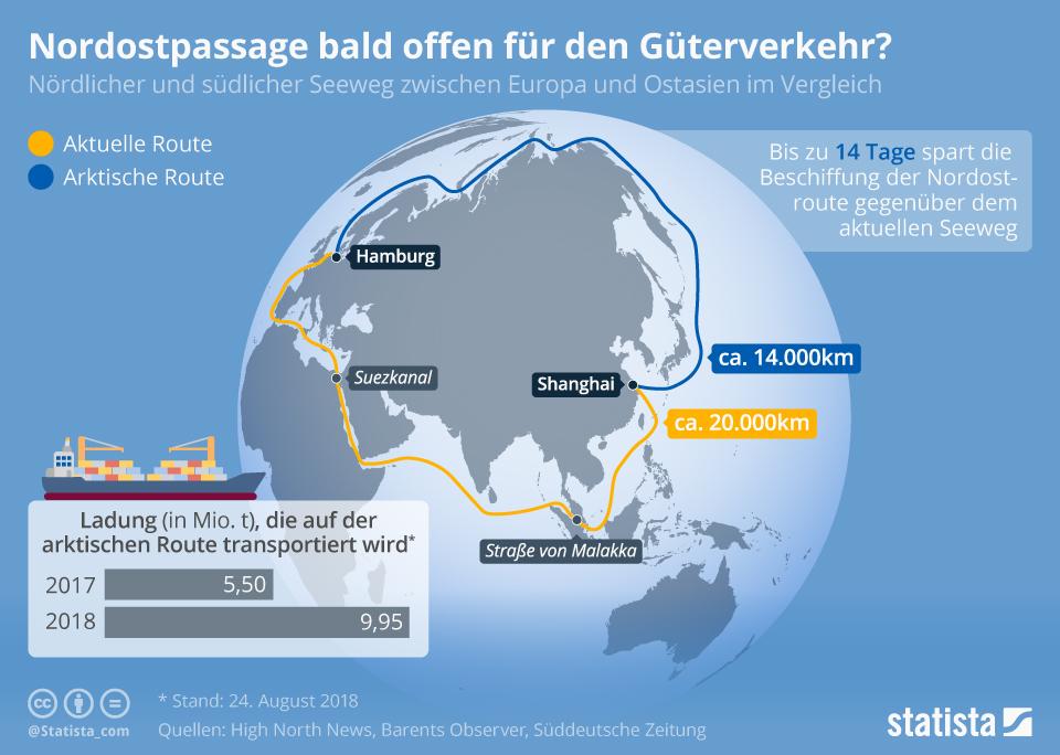 Infografik: Nordostpassage bald offen für den Güterverkehr? | Statista