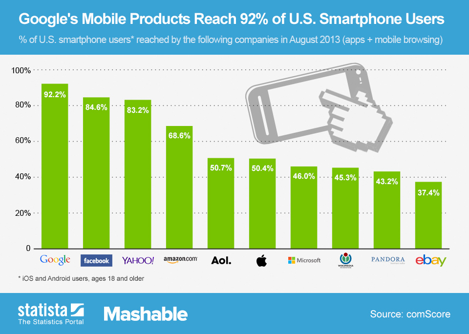 Infographic: Google's Mobile Products Reach 92% of U.S. Smartphone Users | Statista