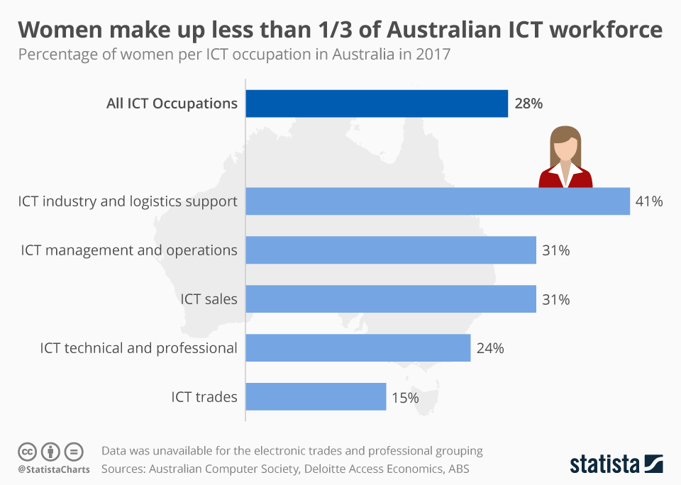 Infographic: Women make up less than 1/3 of Australian ICT workforce | Statista