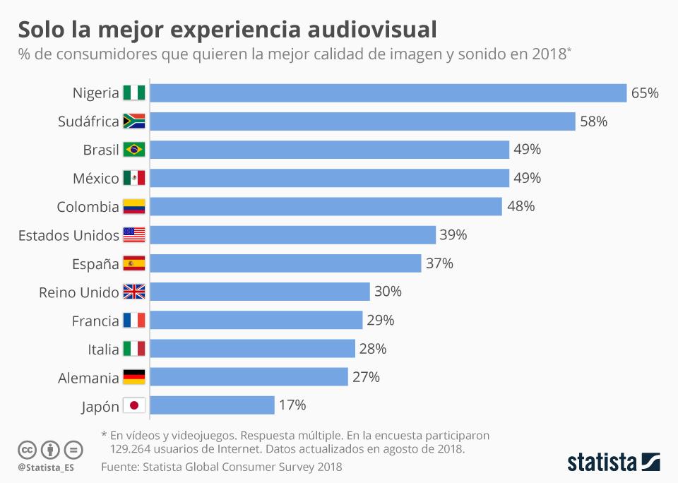 Infografía: Imagen y sonido, ¿solo queremos lo mejor de lo mejor?  | Statista