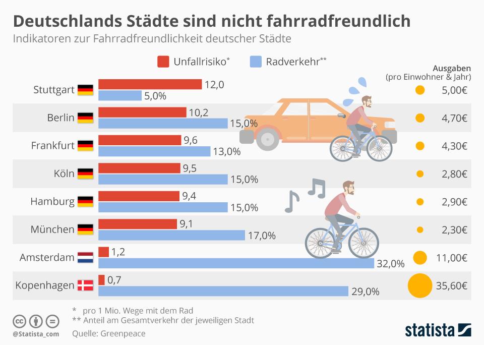 Infografik: Deutschlands Städte sind nicht fahrradfreundlich | Statista