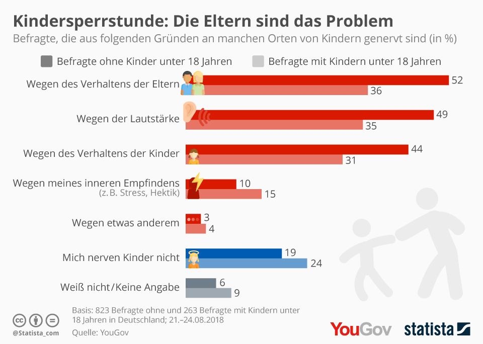 Infografik: Kindersperrstunde: Die Eltern sind das Problem | Statista