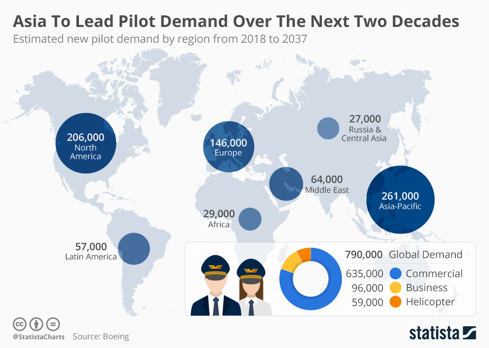 Infographic: Asia To Lead Pilot Demand Over The Next Two Decades | Statista