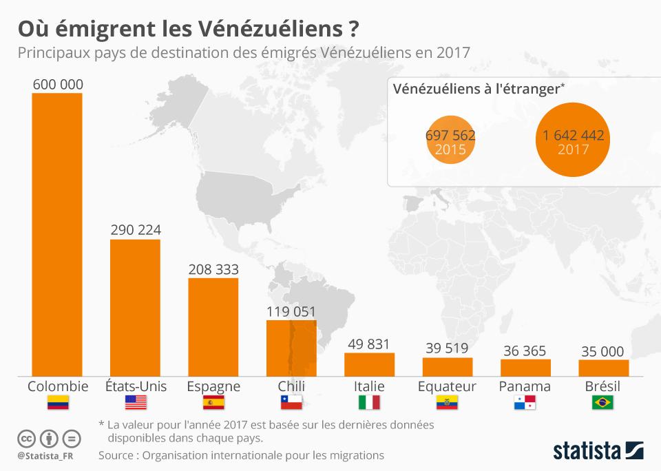 Infographie: La crise migratoire vénézuélienne | Statista