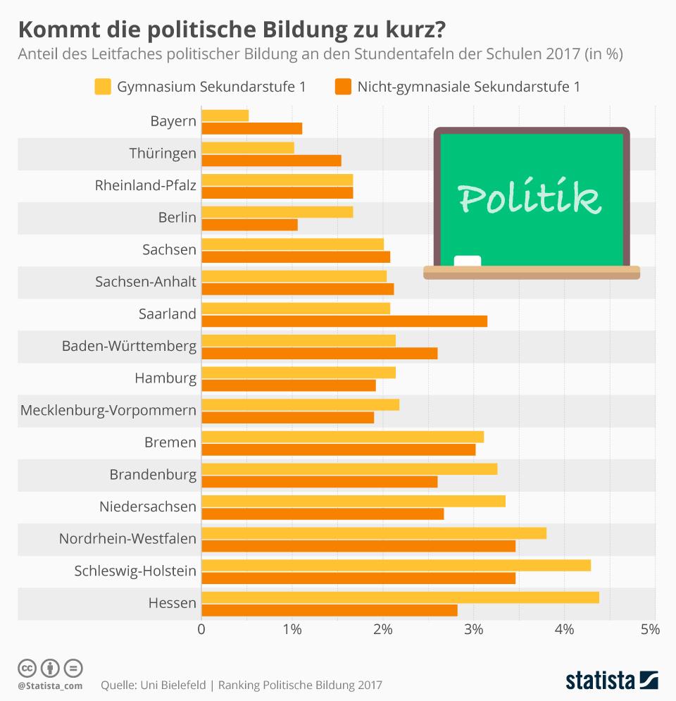 Infografik: Kommt die politische Bildung zu kurz? | Statista
