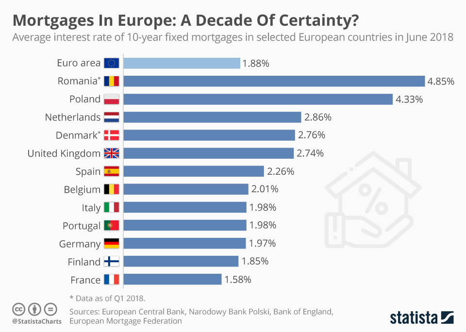 Infographic: Mortgages In Europe: A Decade Of Certainty? | Statista