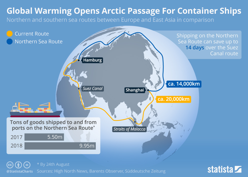 Infographic: Global Warming Opens Arctic Passage For Container Ships | Statista