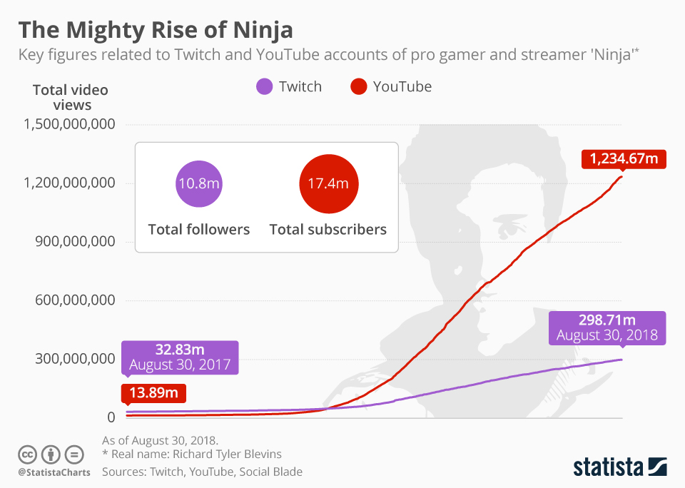 Infographic: The Mighty Rise of Ninja | Statista