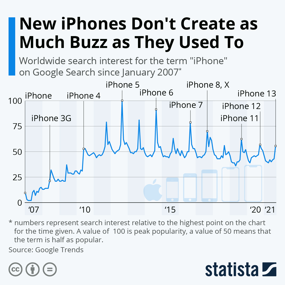Infographic: New iPhones Don't Create as Much Buzz as They Used To | Statista