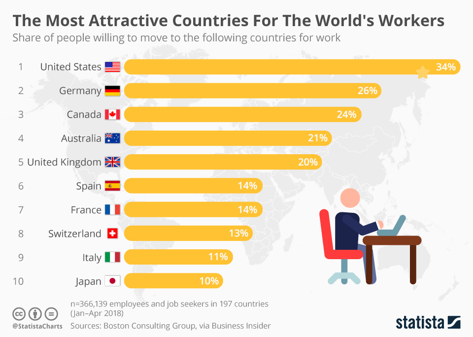 Infographic: The Most Attractive Countries For The World's Workers | Statista