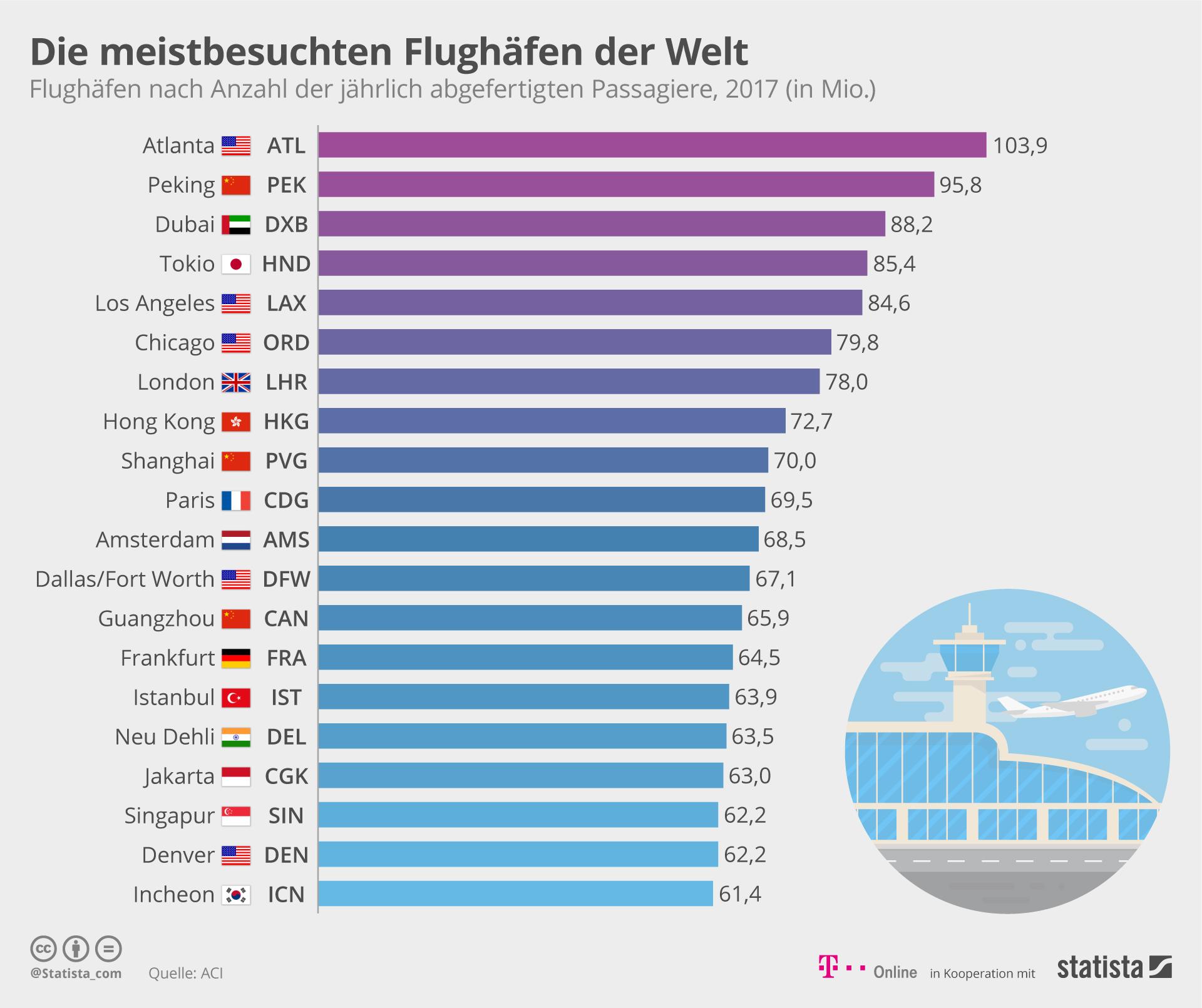 Infografik: Die meistbesuchten Flughäfen der Welt | Statista