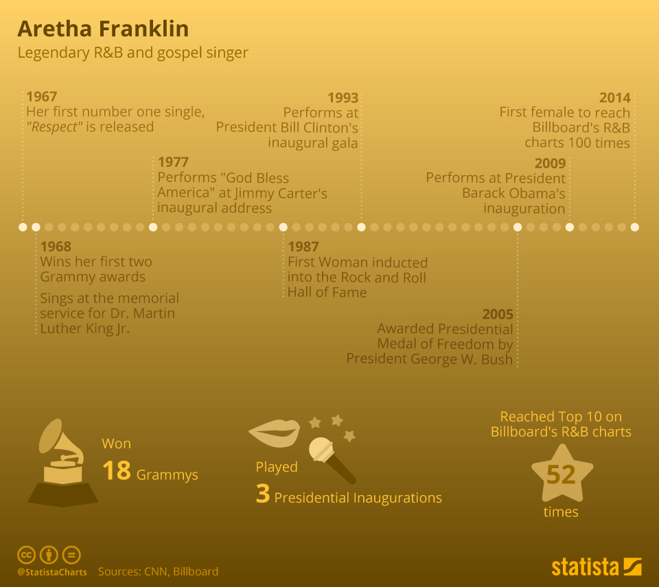 Infographic: The Life of Aretha Franklin | Statista