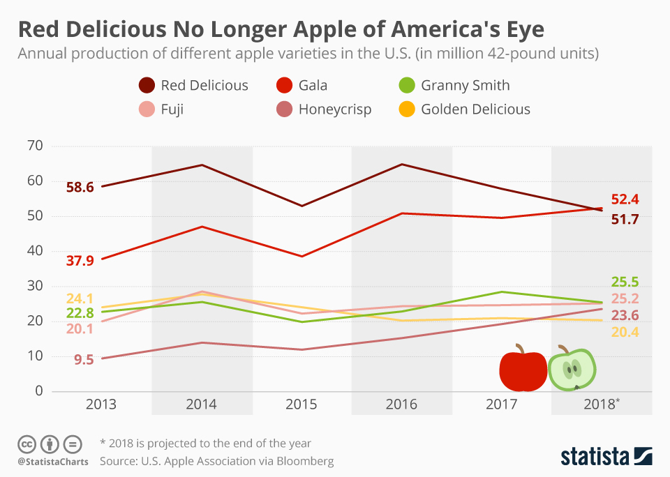 Infographic: Red Delicious No Longer Apple of America's Eye   Statista