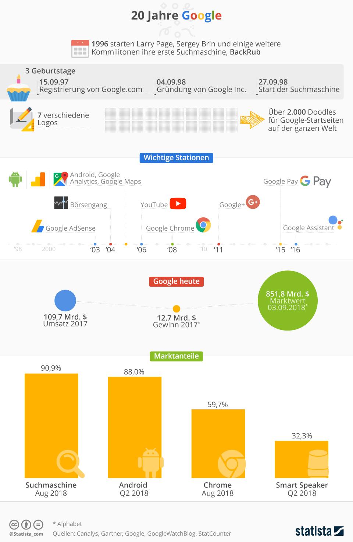 Infografik: 20 Jahre Google | Statista