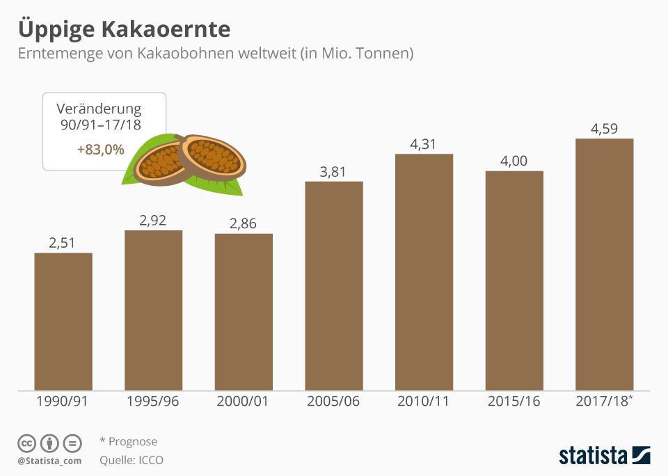 Infografik: Üppige Kakaoernte | Statista