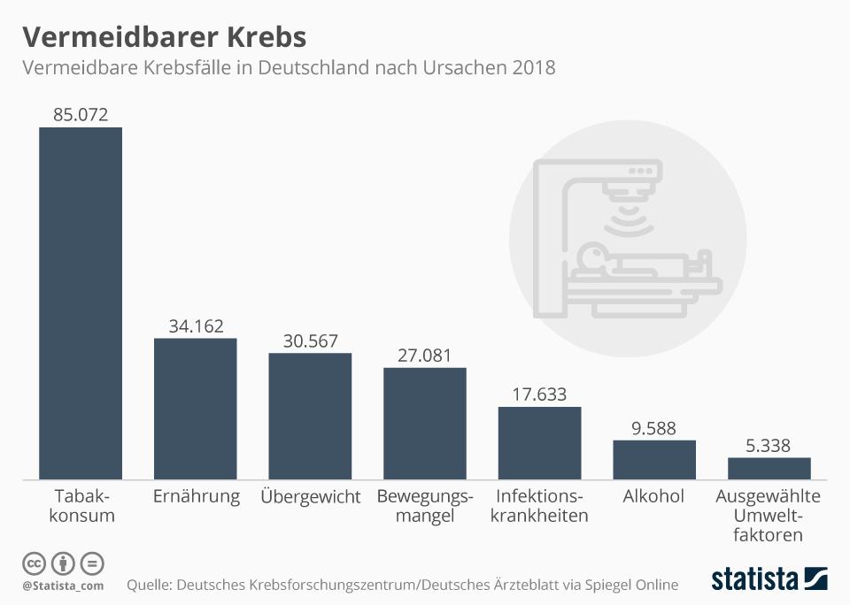 Infografik: Vermeidbarer Krebs | Statista