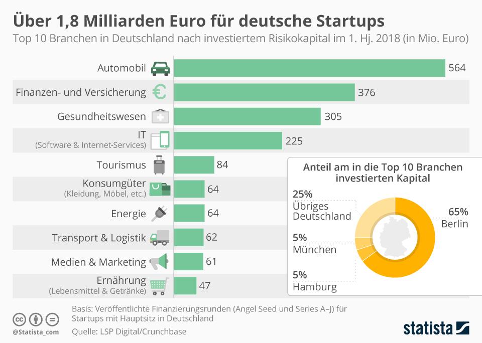 Infografik: Über 1,8 Milliarden Euro für deutsche Startups | Statista