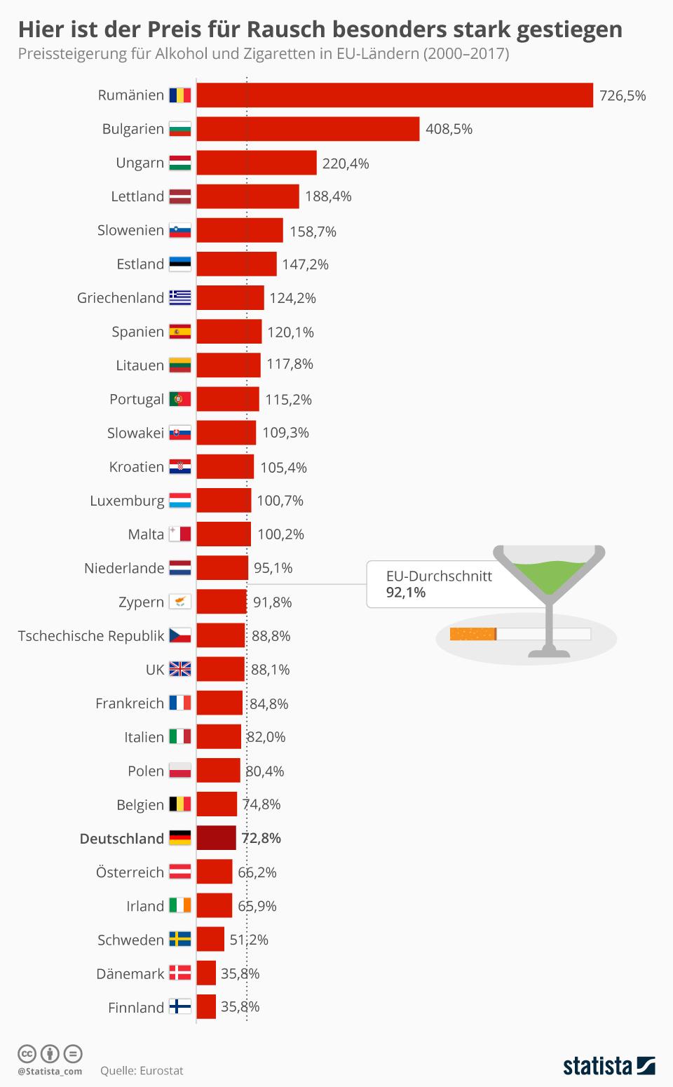 Infografik: Hier ist der Preis für Rausch besonders stark gestiegen   Statista