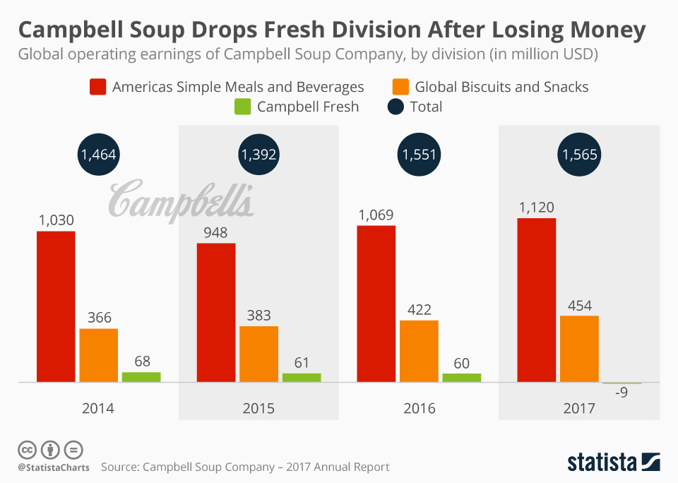 Infographic: Campbell Soup Drops Fresh Division After Losing Money | Statista