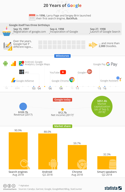 Infographic: 20 Years of Google   Statista