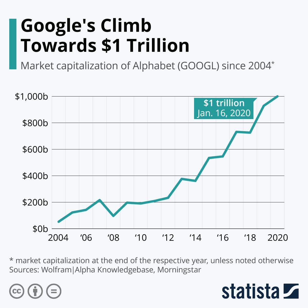 Infographic: Google's Climb Towards $1 Trillion   Statista