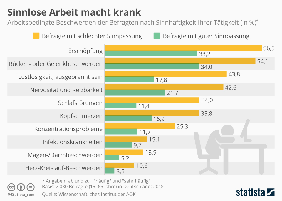 Infografik: New Work - Sinnlose Arbeit macht krank | Statista