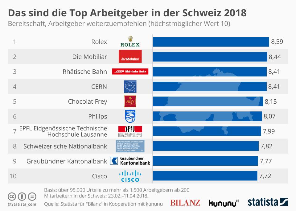Infografik: Das sind die Top Arbeitgeber in der Schweiz 2018 | Statista