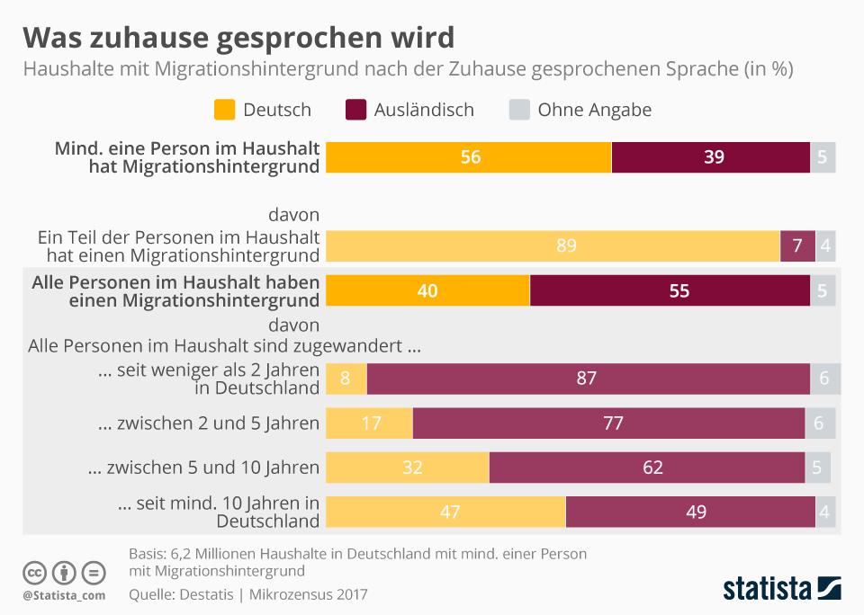 Infografik: Was zuhause gesprochen wird   Statista
