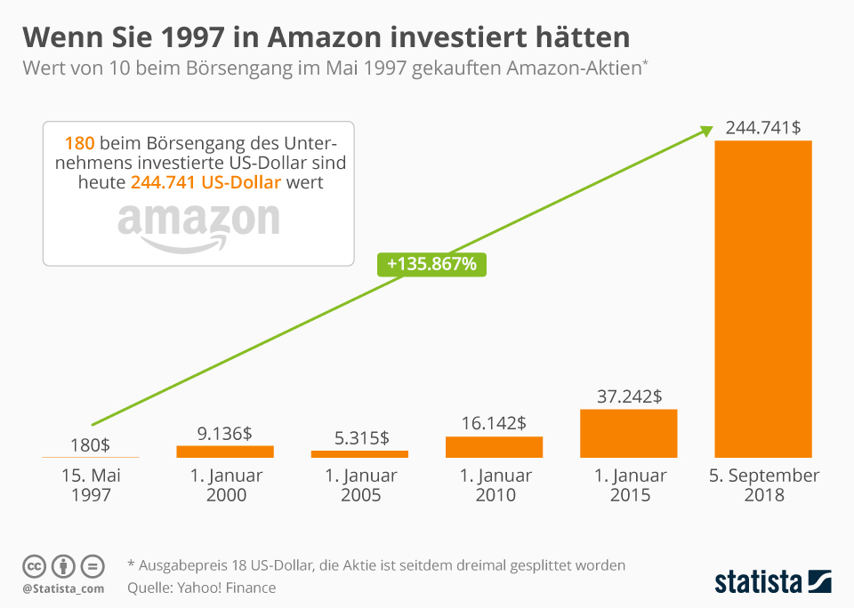 Infografik: Wenn Sie 1997 in Amazon investiert hätten | Statista
