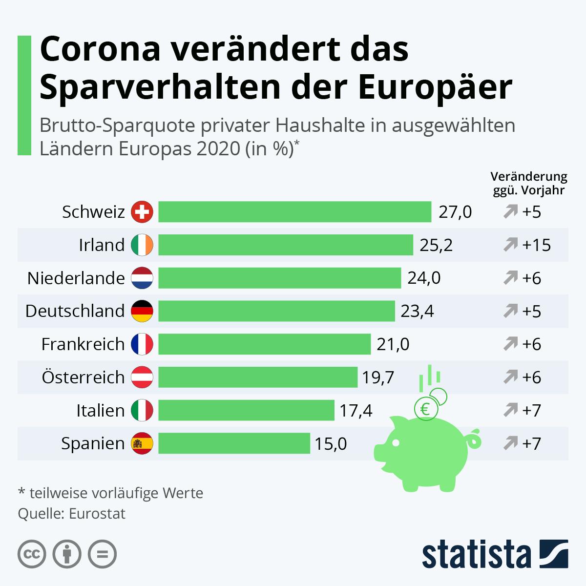 Infografik: Corona verändert das Sparverhalten der Europäer | Statista