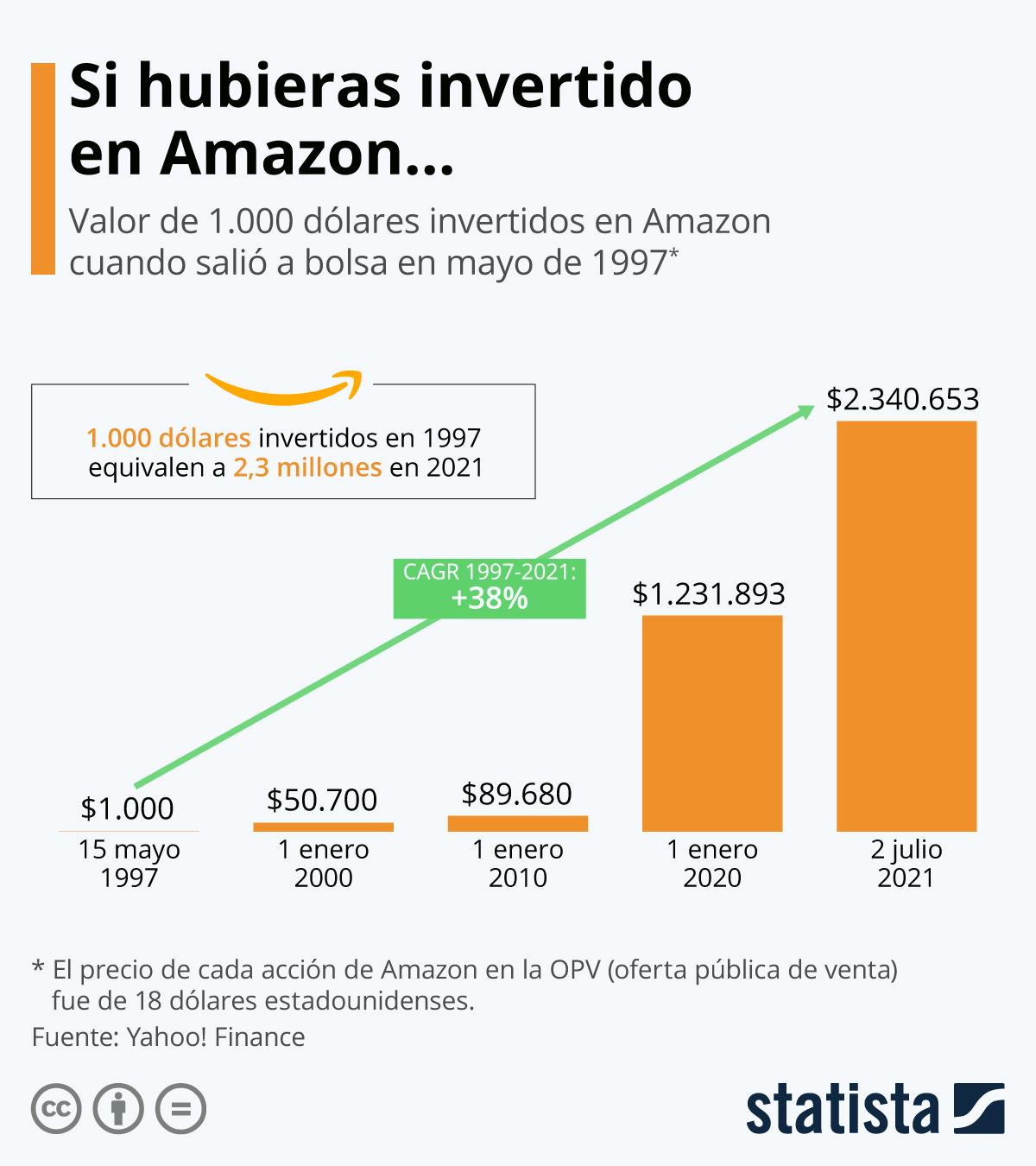 Infografía: La fortuna de los que compraron acciones de Amazon cuando salió a bolsa | Statista
