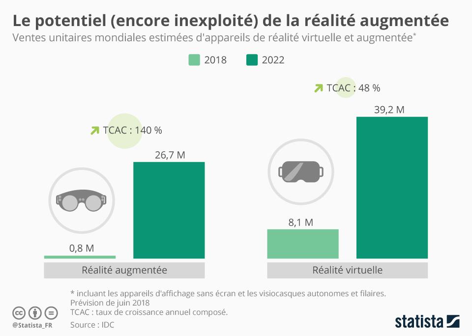Infographie: Le potentiel (encore inexploité) de la réalité augmentée | Statista